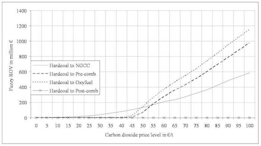 Sensitivity analysis for the CO2 price (0-100 €/t) (Source: Kraemer and Madlener, 2009)