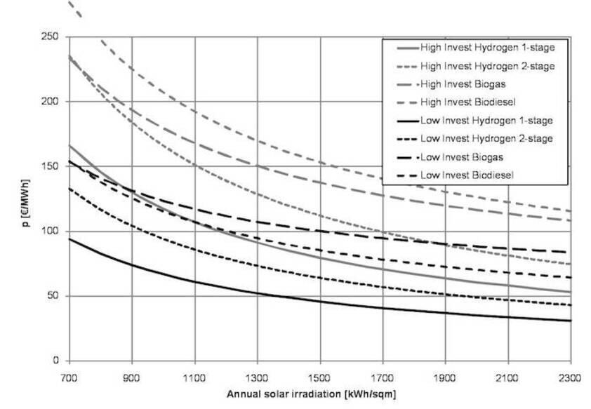 Investment scenarios as a function of annual solar irradiation (Source: Holtermann and Madlener, 2009)