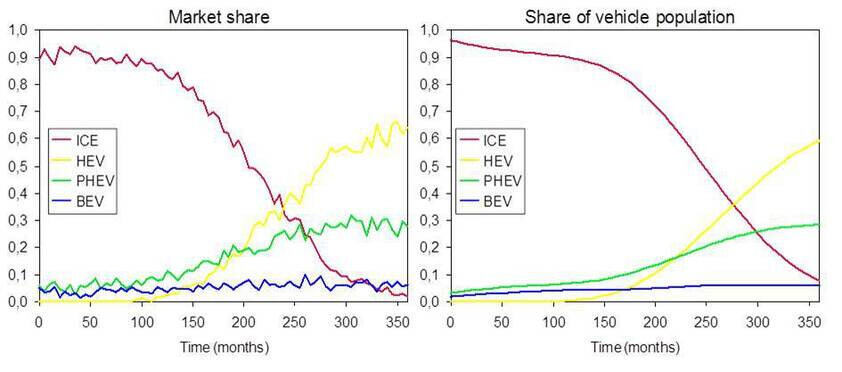 Simulation of market share and vehicle population development until 2040 (Source: FCN/N.Neumann, FCN Study Thesis)