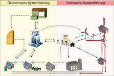 Schematic depiction of the system